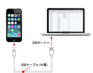 クローンiPhon作り方